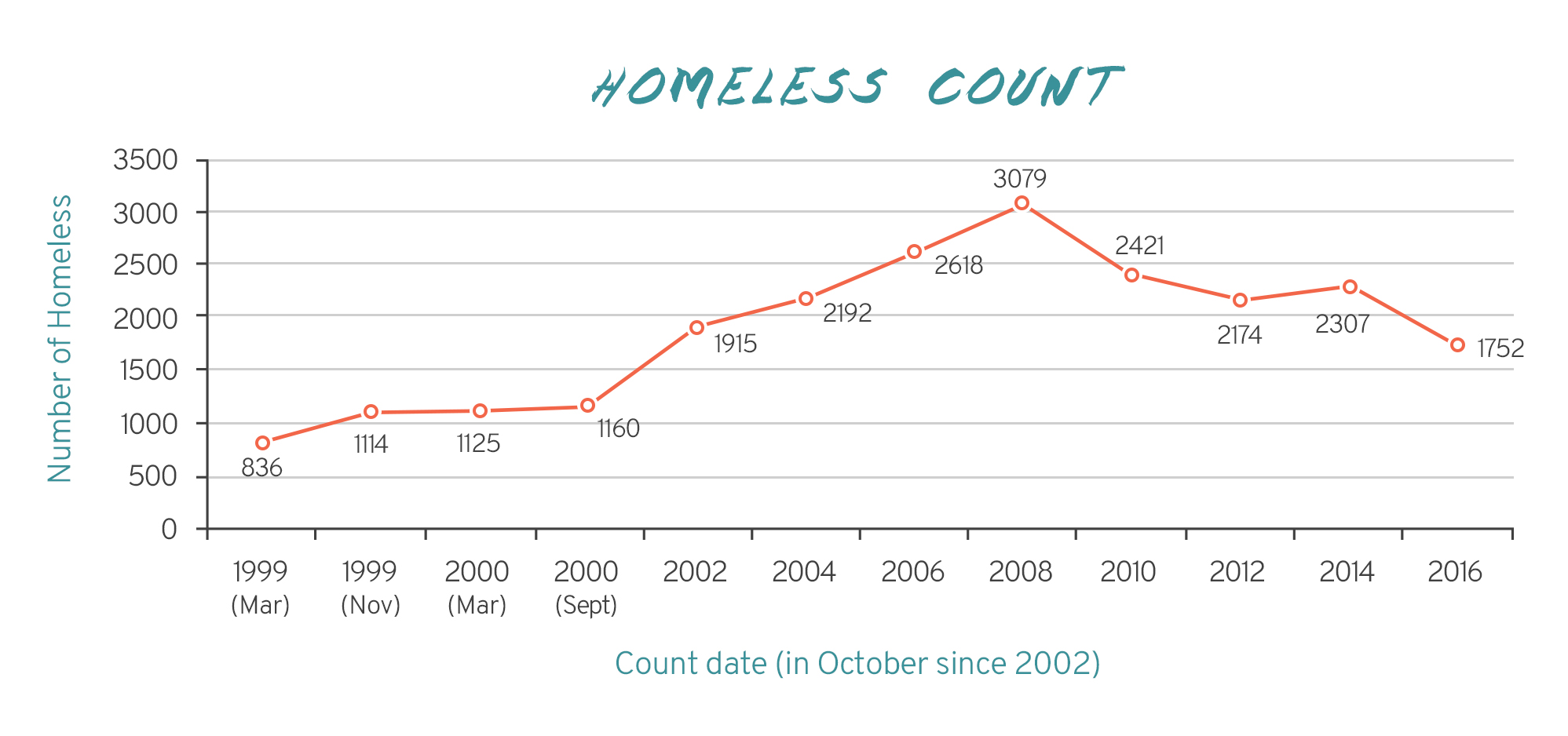 homeless count - homeward trust: ending homelessness